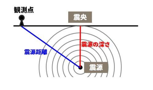 地震の断面図