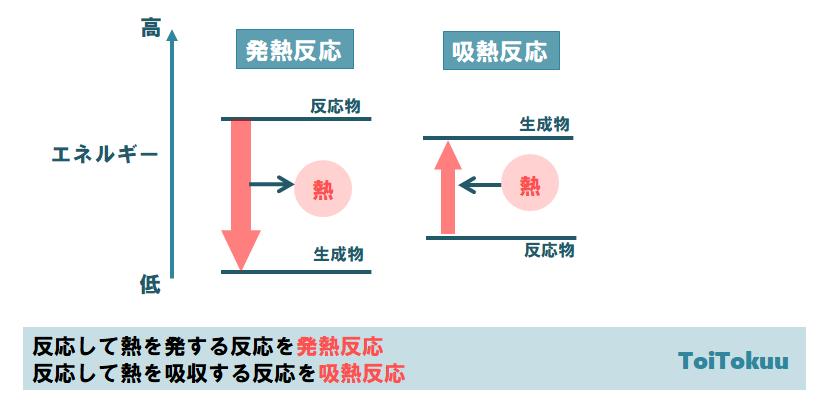 発熱反応と吸熱反応(中学理科)