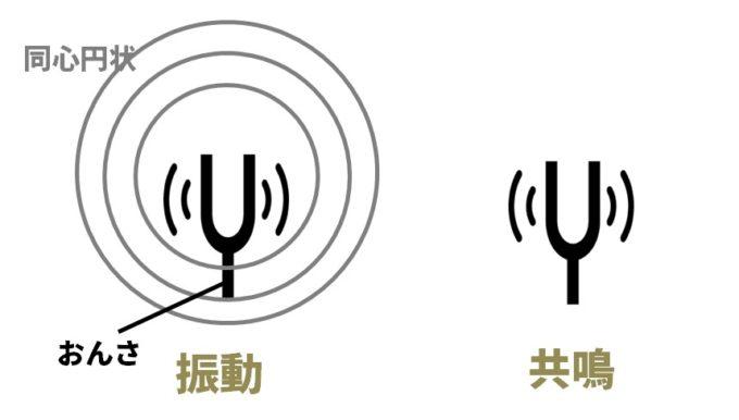 音の伝わり方(中学理科)