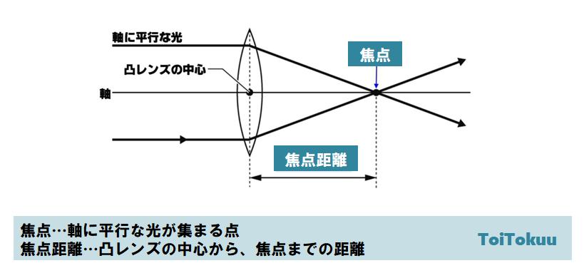 焦点距離(中学理科)