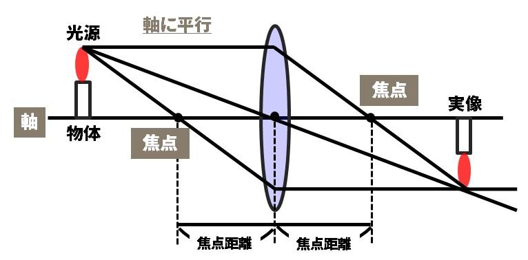 凸レンズの光の進み方