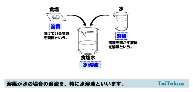 溶質・溶媒・溶液(中学理科)