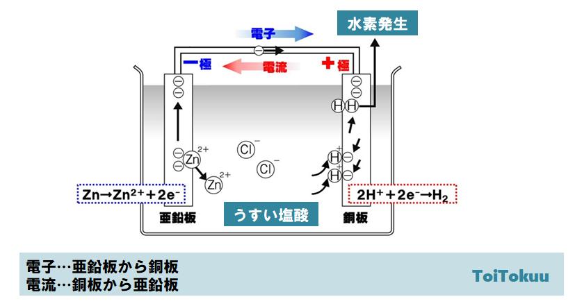 化学電池(中学理科)