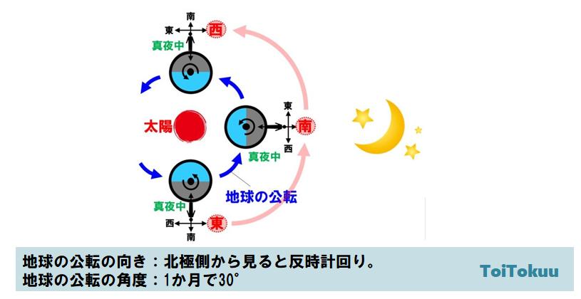 地球の公転(中学理科)