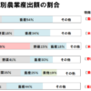 中学地理「日本の農業の特色」