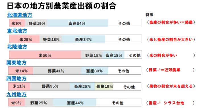 日本の農業の特色