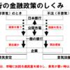 中学公民「日本銀行の金融政策のしくみとはたらき」