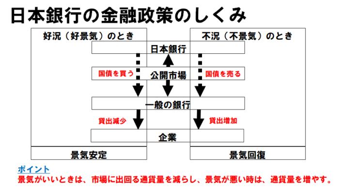 日本銀行の金融政策のしくみ