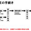 中学公民「日本国憲法改正までの手続き」(練習問題付)