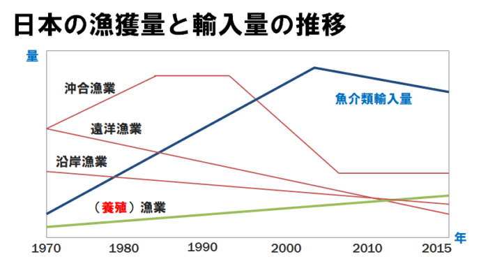 日本の漁業