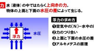 中1理科「浮力の求め方(計算方法)と浮力の実験」(練習問題有)