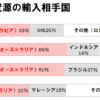中学地理「日本の地下資源とその輸入先の相手国」
