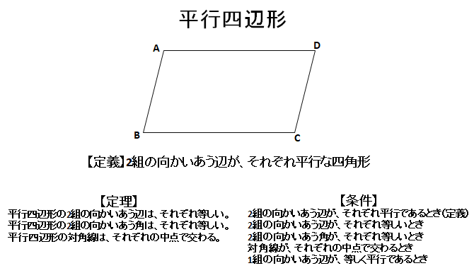 平行四辺形のまとめ