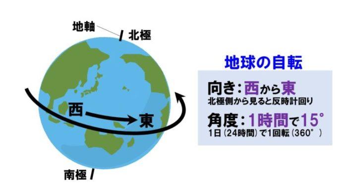 地球の自転の模型図