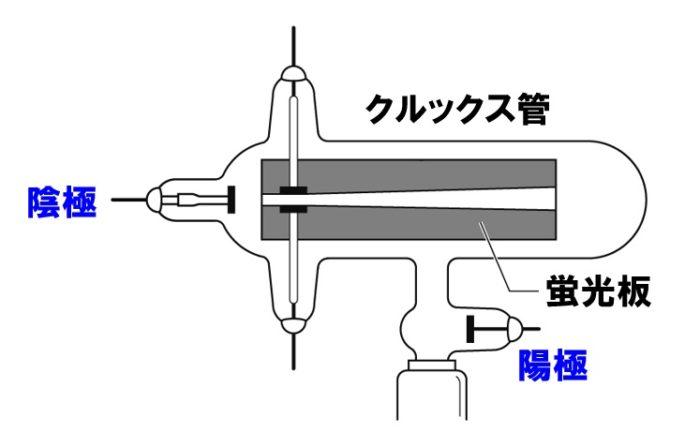 クルックス管