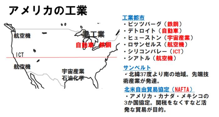 アメリカの工業