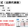 【中学公民】ドント方式での選出の仕方・求め方(比例代表制)