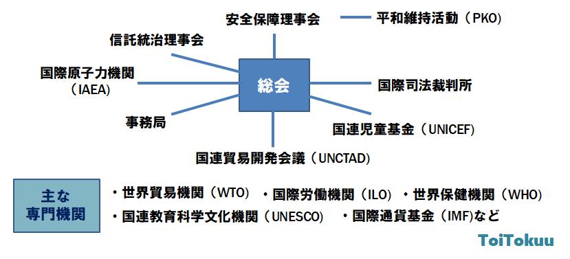 国連専門組織(中学公民)