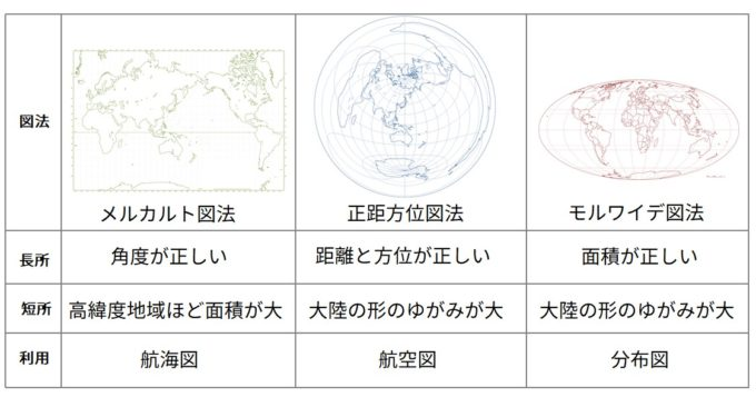地図図法の種類一覧