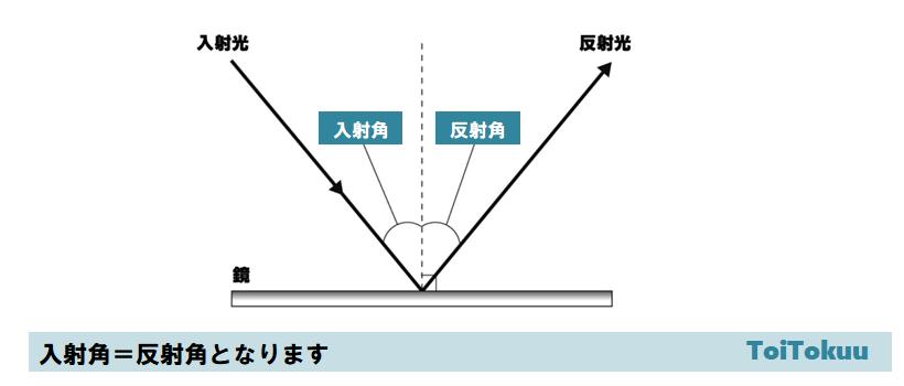 光の屈折(中学理科)