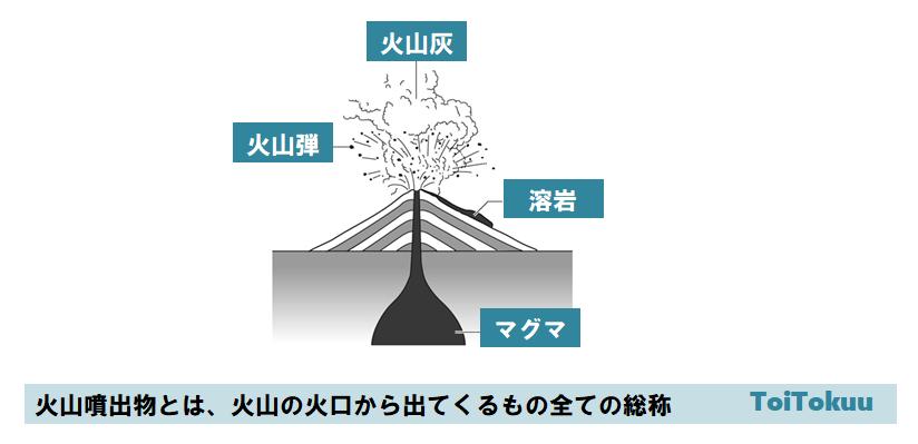 火山噴出物(中学理科)
