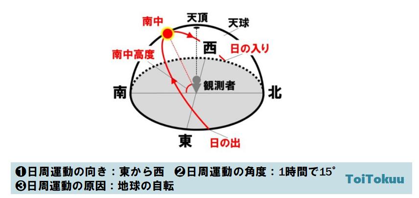 太陽の日周運動(中学理科)