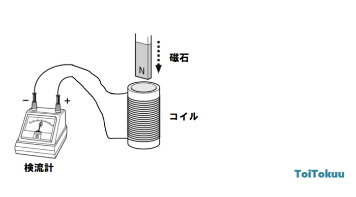 電磁誘導(中学理科)