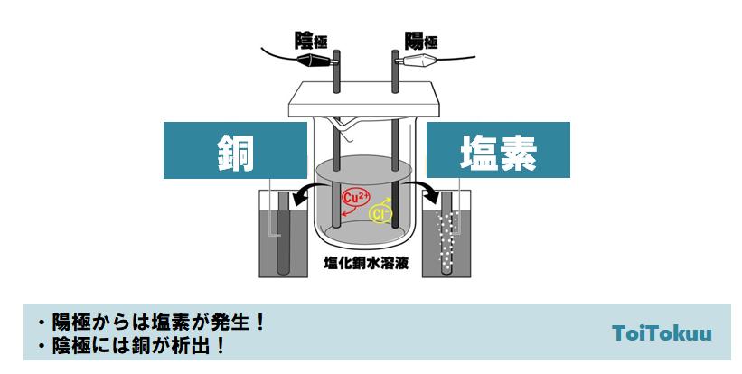 塩化銅水溶液の電気分解(中学理科)