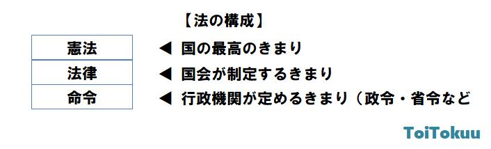 法の構成(中学公民)