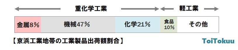 京浜工業地帯の工業製品出荷額割合
