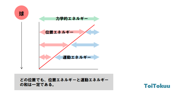 力学的エネルギー保存の法則(中学理科)