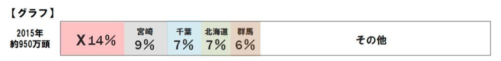 豚の都道府県別飼育頭数割合