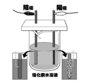 塩化銅水溶液問題
