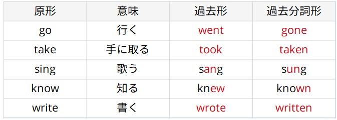 不規則英単語1