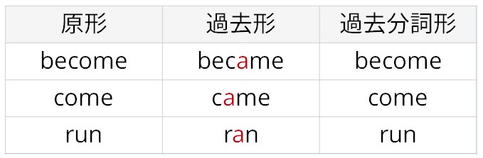 becomeの活用形