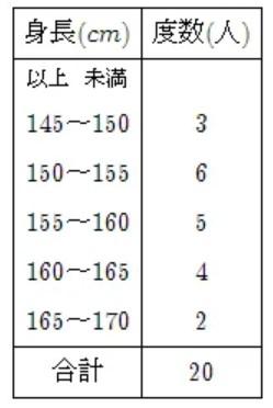 度数分布表練習問題