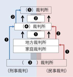 裁判問題図